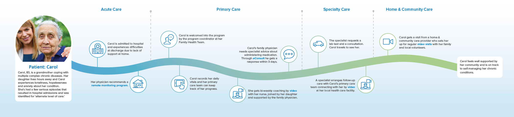 Seniors and Others with Chronic Care Needs patient journey image